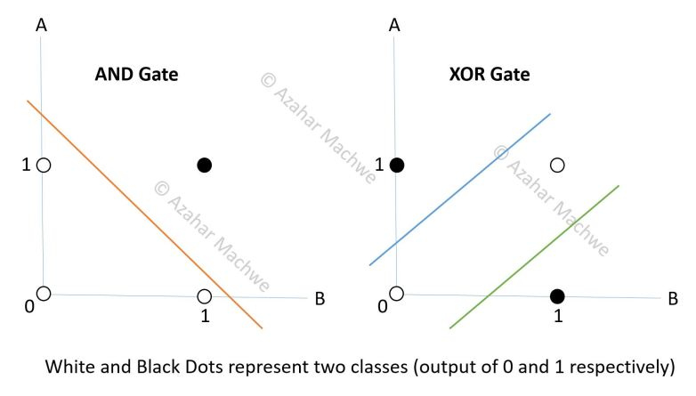 Single Perceptron - Linear Separation