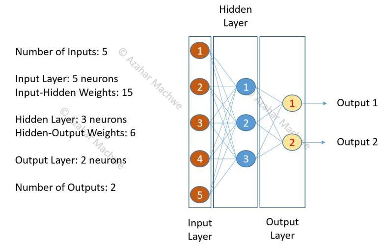 MLP Neural Network