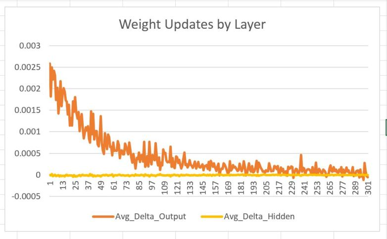 weights update by layer