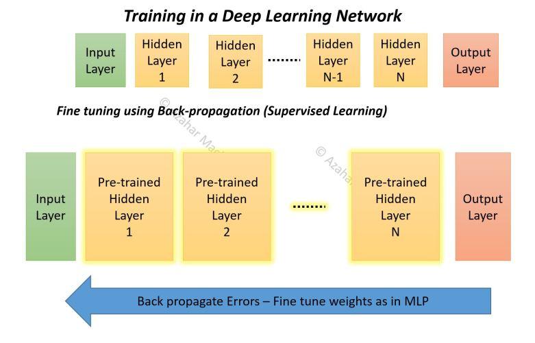 Training deep learning back prop