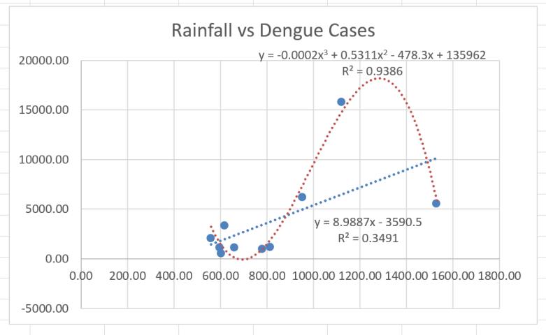 dengue_rainfall