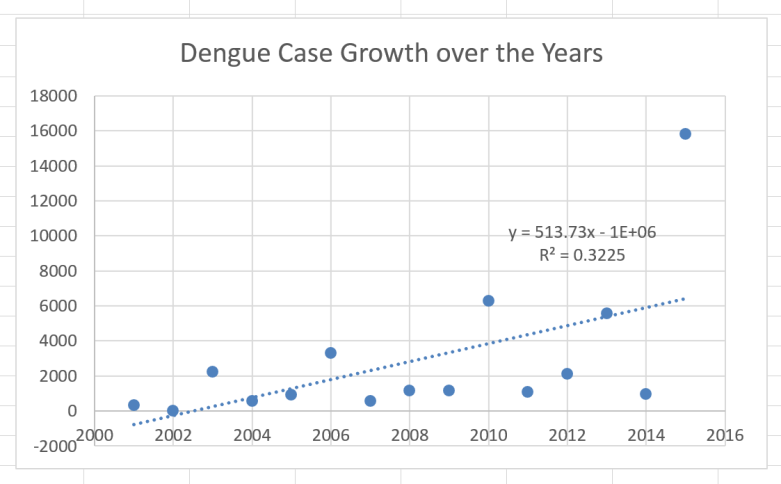 dengue_years