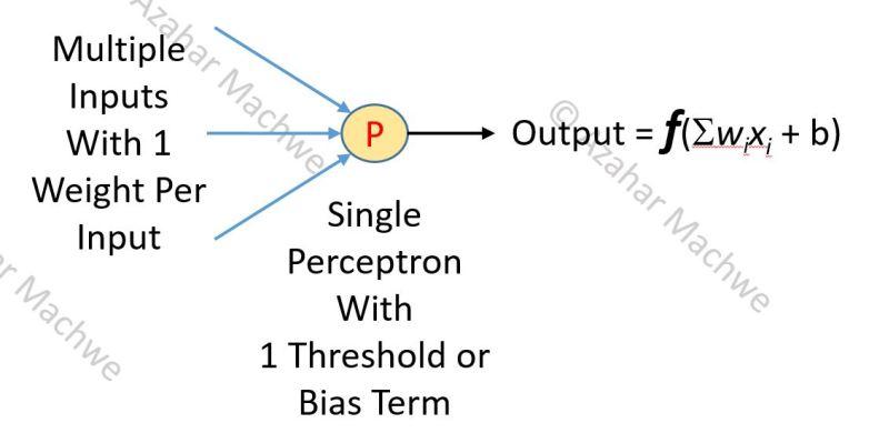 Neural Network Single Perceptron