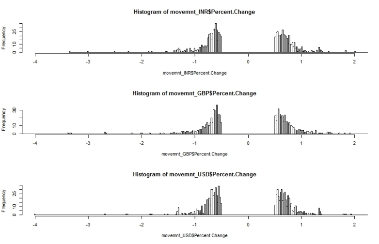 Percentage Change histogram