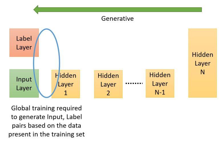 Generative Arrangement