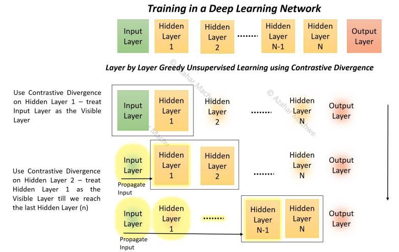 Contrastive Divergence Pre-Training