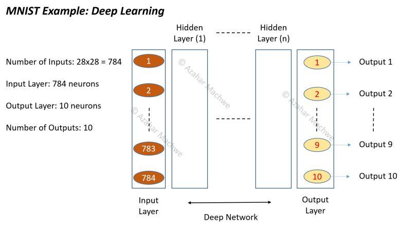 Deep Network MNIST
