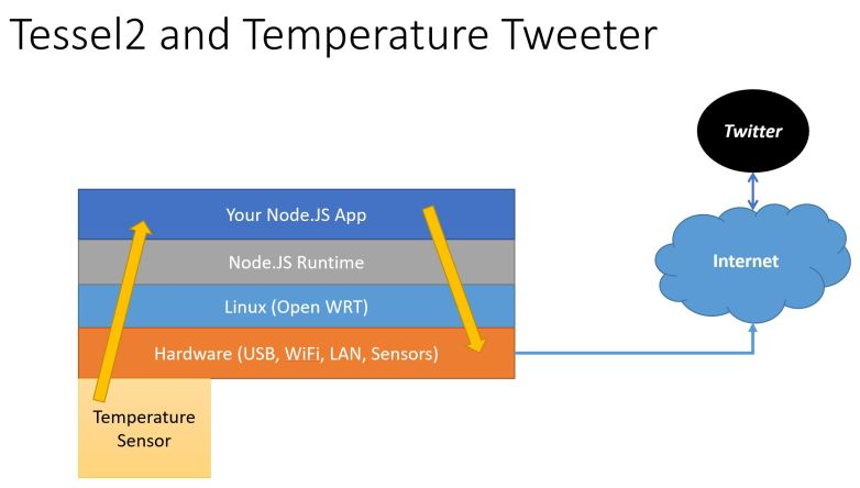 Temperature Tweeter Architecture