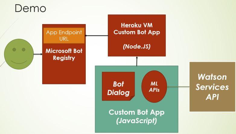 Bot Demo Architecture